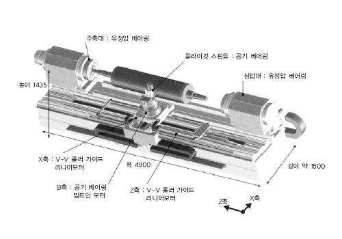 정밀 홈파기 선반의 구조와 요소 기술 by com4uinc