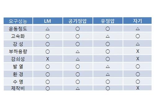 베어링 대단위 종류별 특징 by com4uinc