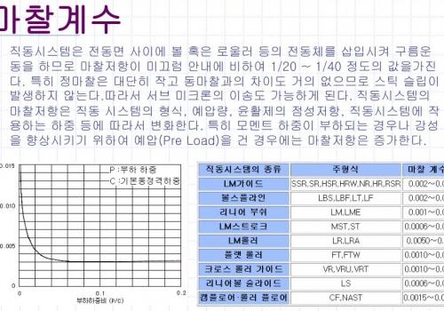 직동시스템마찰계수 by com4uinc